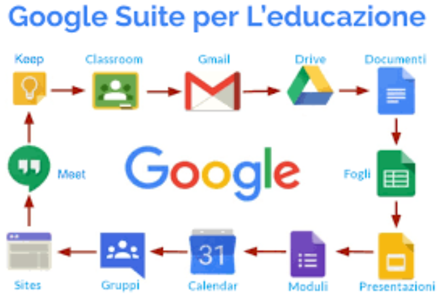 GOOGLE G SUITE FOR EDUCATION